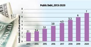 Why Kenya is likely to default its external debt by 2025